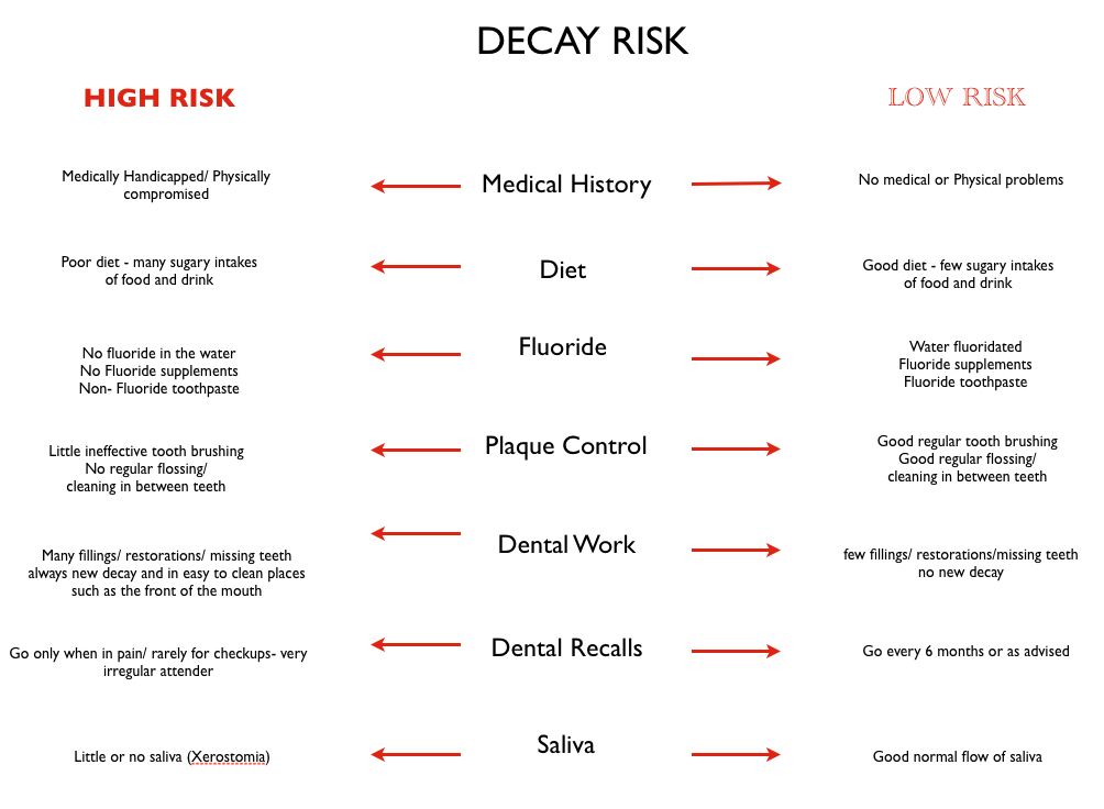 Various risk factors of decay